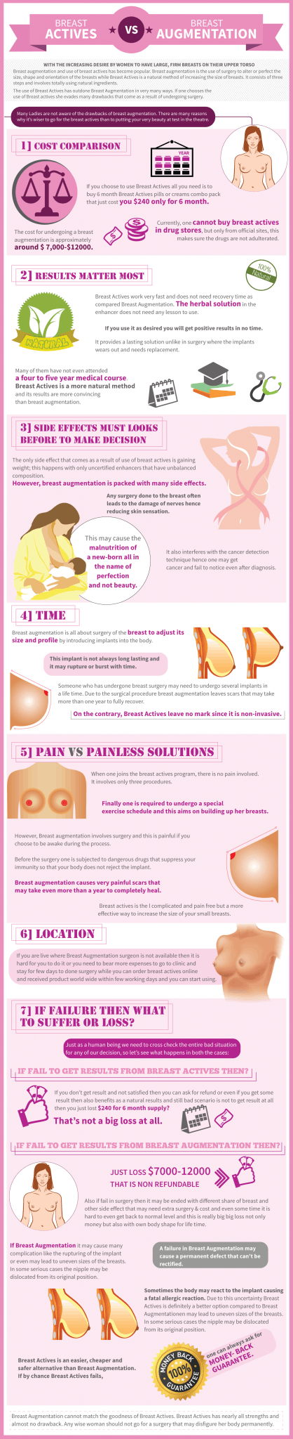 Breast Actives Vs Breast Augmentation